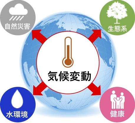 気候変動の緩和・適応プラットフォームの構築